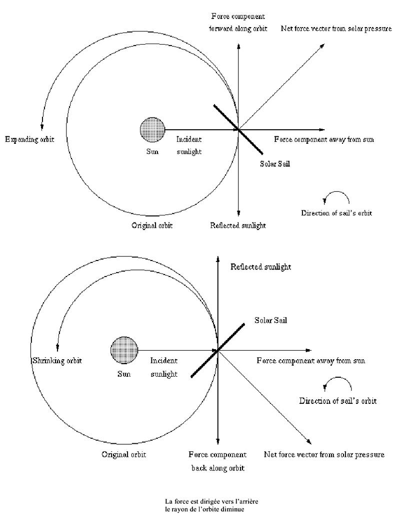 La voile solaire IKAROS - Page 3 Ikaros10