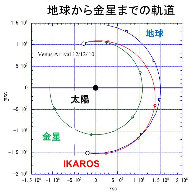 La voile solaire IKAROS - Page 3 Ikaros11