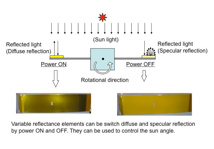 La voile solaire IKAROS - Page 4 Ikaros14