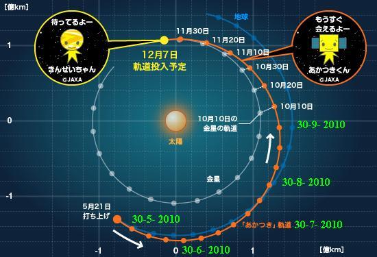 Akatsuki (Venus Climate Orbiter) - Mission de la sonde spatiale Ikaros40