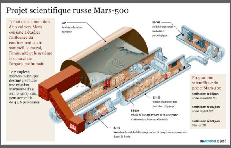 Mars-500 -  Programme expérimental russe - Page 6 Mars5011