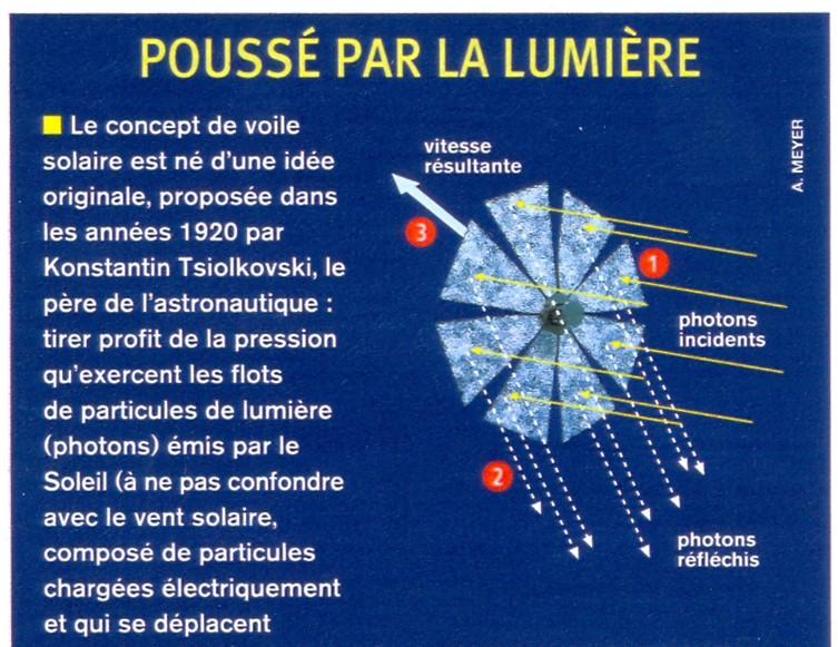 Voiliers photoniques - Page 3 Voiles10