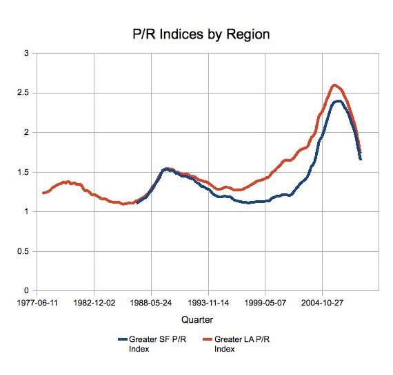 Housing Market P_rcro10