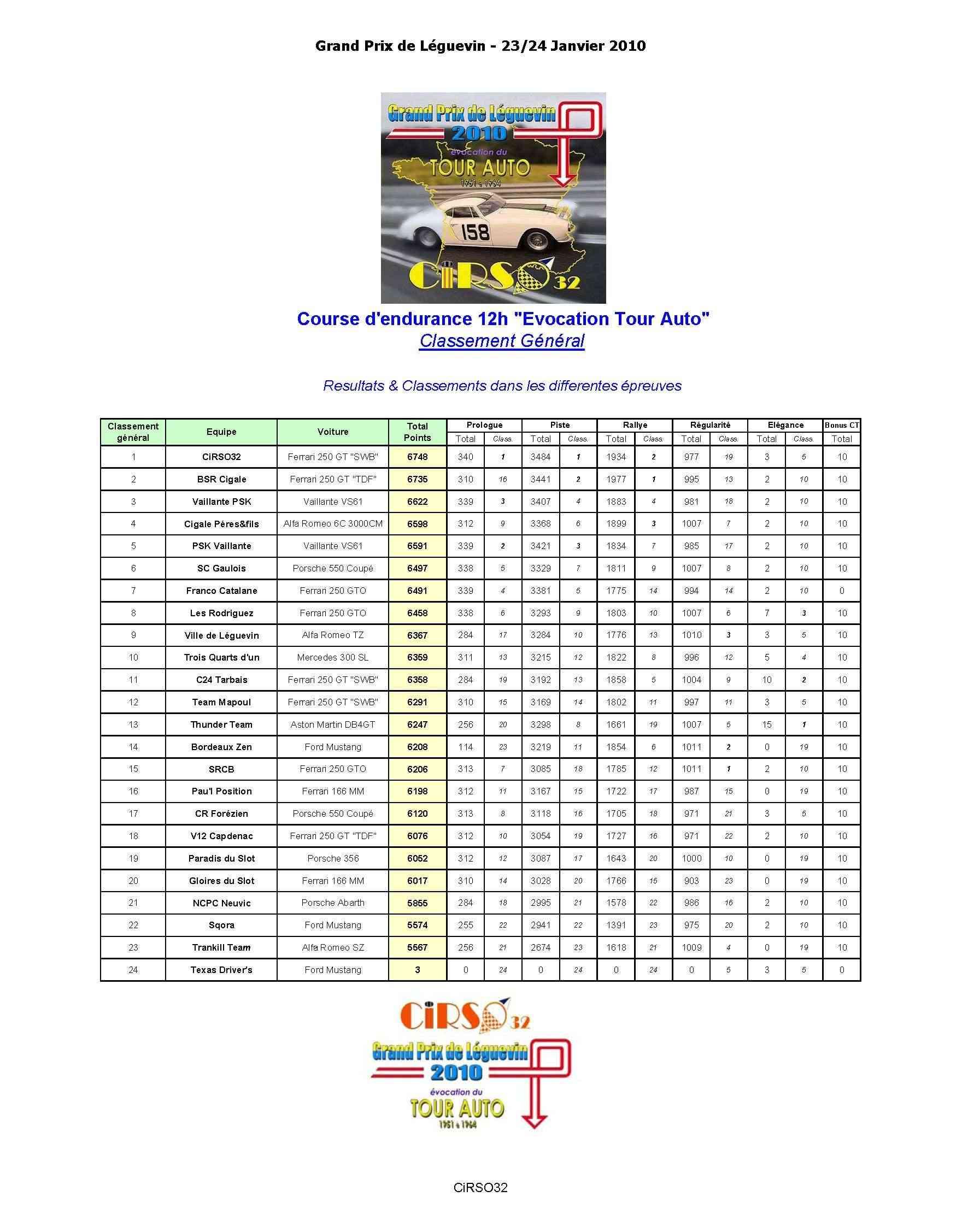 """GPL2010: les résultats de la course d'endurance 12h """"evocation Tour Auto"""" Gpl20110"""