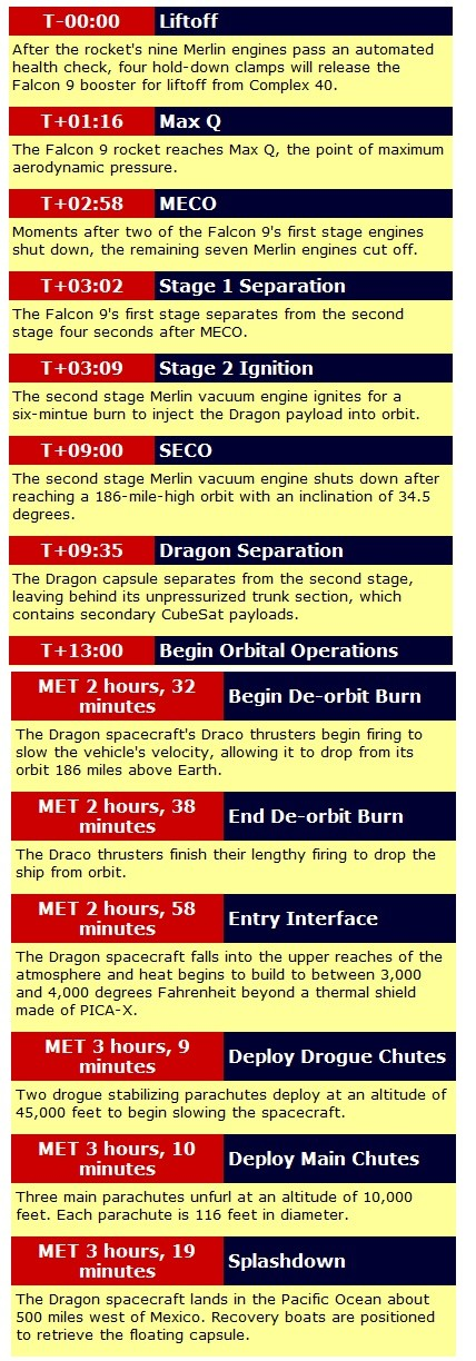 Falcon 9 / Dragon (vol COTS 1) (08/12/2010) - Page 4 Sans_926