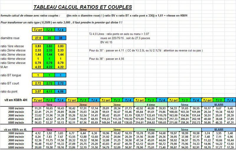 couple conique Tablea11