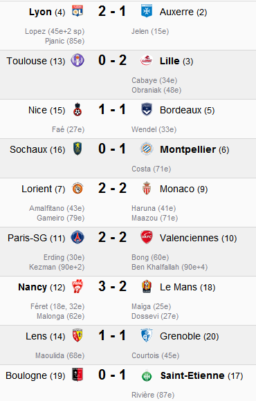 Nostalgie et supporter des équipes - Page 2 Ligue_11