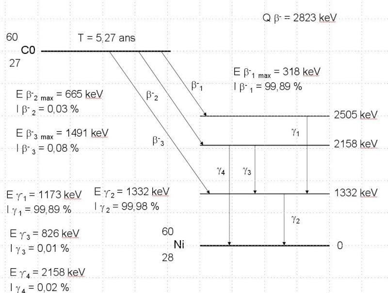 intensité relative d'un photon Co6010