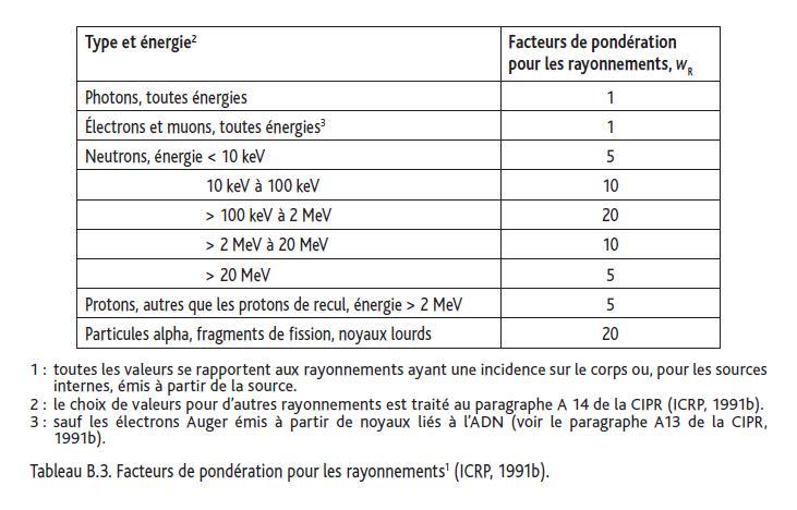 courbe de dose en fonction de l'activé (de rp_en_herbe) - Page 2 Facteu10
