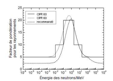 courbe de dose en fonction de l'activé (de rp_en_herbe) - Page 2 Facteu11