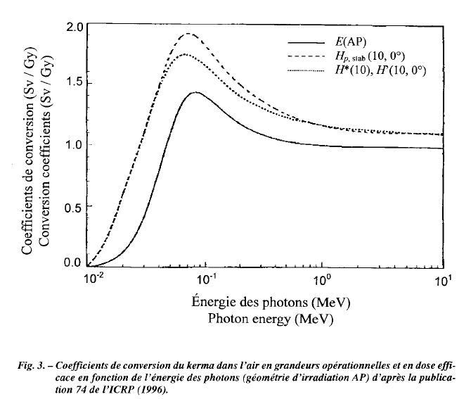 Am241  et   Deci Demi epaisseurs   Plomb et Acier Hphato10