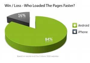 Android 50% mais rápido do que iPhone Androi10