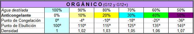 Anticongelante-Refrigerante, Mineral y Orgánico (G12) Antico11