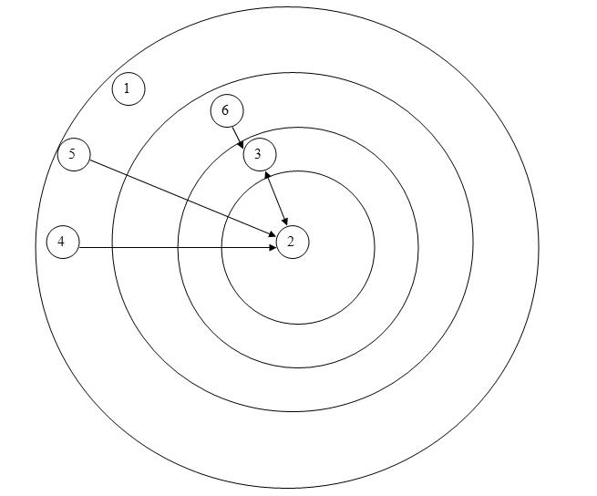 """cara membuat SOSIOGRAM pada sosiometri """" menentukan jumlah lingkaran """" Catsdd10"""