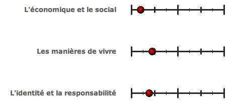 Tests politiques (France) Pol210