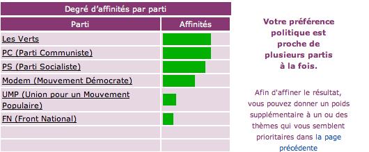 Tests politiques (France) Sit10