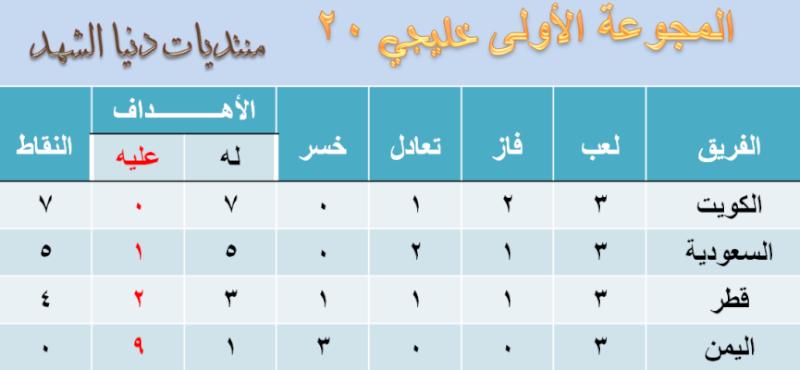 ترتيب منتخبات خليجي 20 اليمن Ouusou13