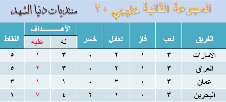 ترتيب منتخبات خليجي 20 اليمن Ouusou14