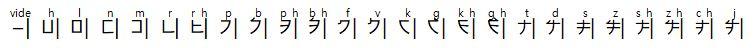 Idéoscript zunais Conson11