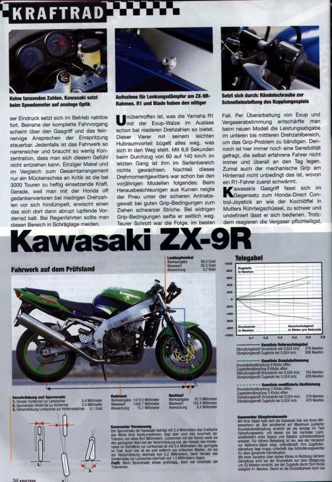 comparatif 929/zx9r/R1/GSXR Kraftr14