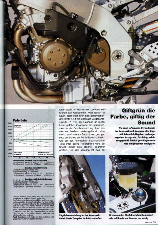 comparatif 929/zx9r/R1/GSXR Kraftr15