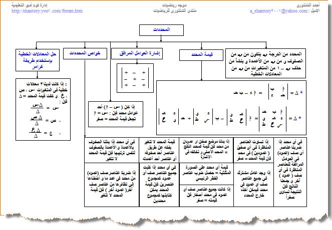 خرائط المفاهيم فى الجبر للصف الثالث الثانوى 1314