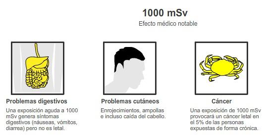 EFECTOS DE LA RADIACION  Radioa18