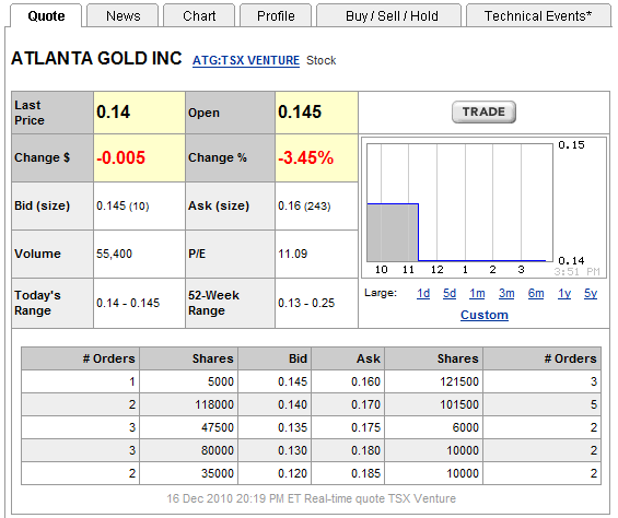 Atlanta Gold Inc (ATG.v) Atg_qu10