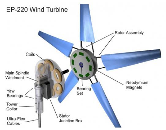 Портативный ветрогенератор 2011-017