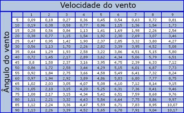 Tutoriais Básicos:  Mind calc + Xpang + hwi  Tabela10