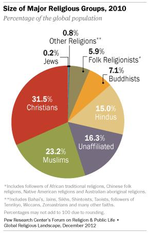 Religiones: 1.100 millones de descreíd@s, ate@s... 01_gro10