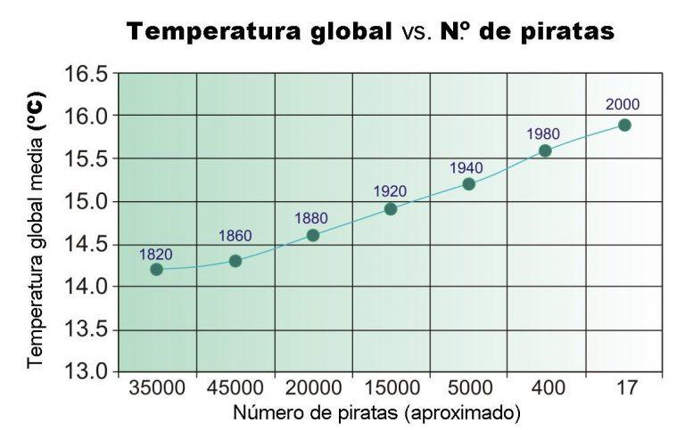 Correlación, causalidad. 1-1-7610
