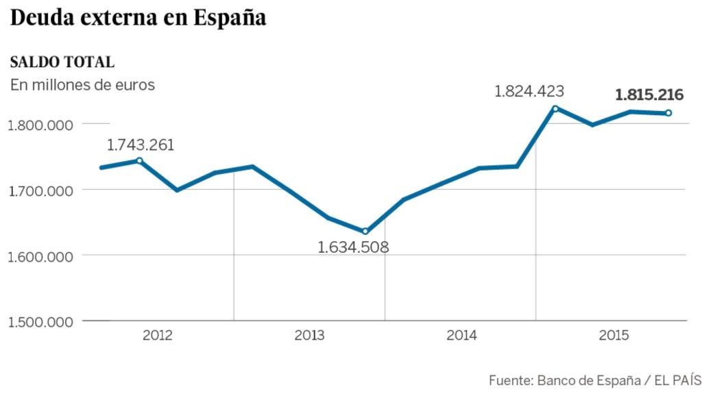 Deuda con patria y patria con deuda. España debe más que nunca. - Página 3 14594411