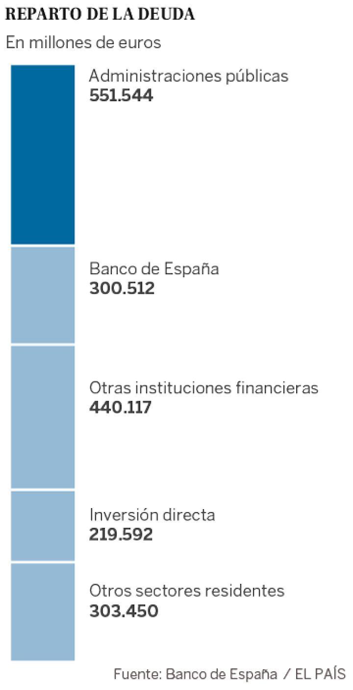 Deuda con patria y patria con deuda. España debe más que nunca. - Página 3 14594412