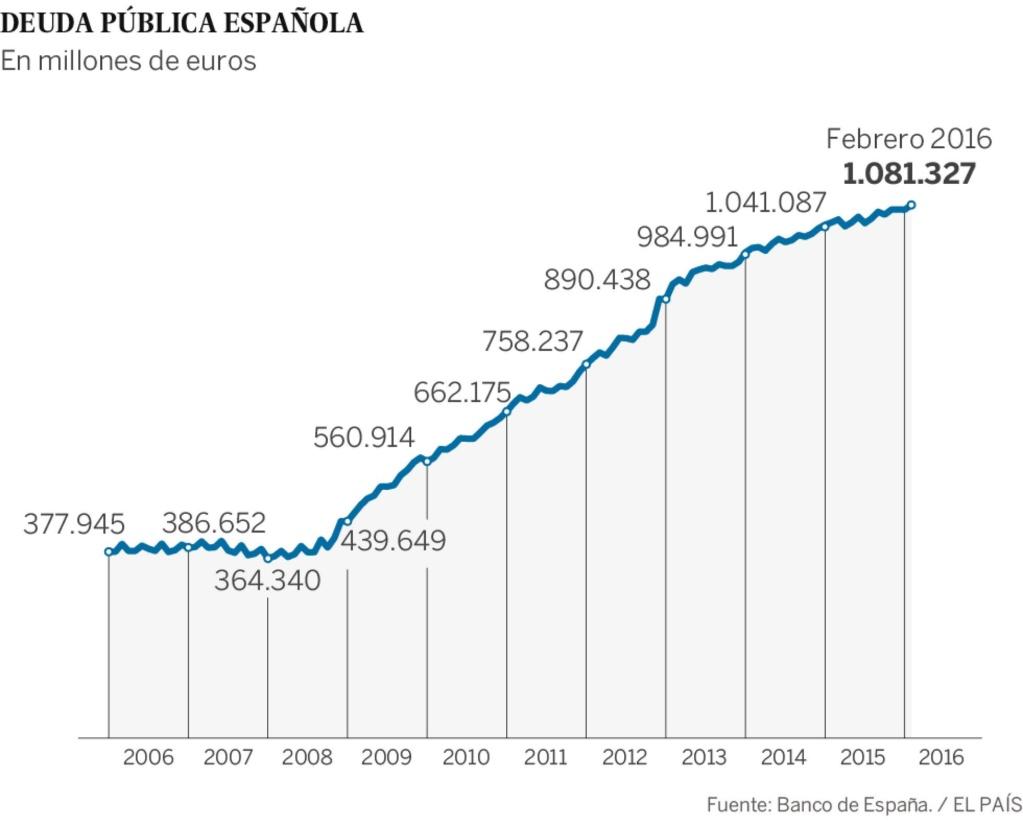 Deuda con patria y patria con deuda. España debe más que nunca. - Página 4 14607110