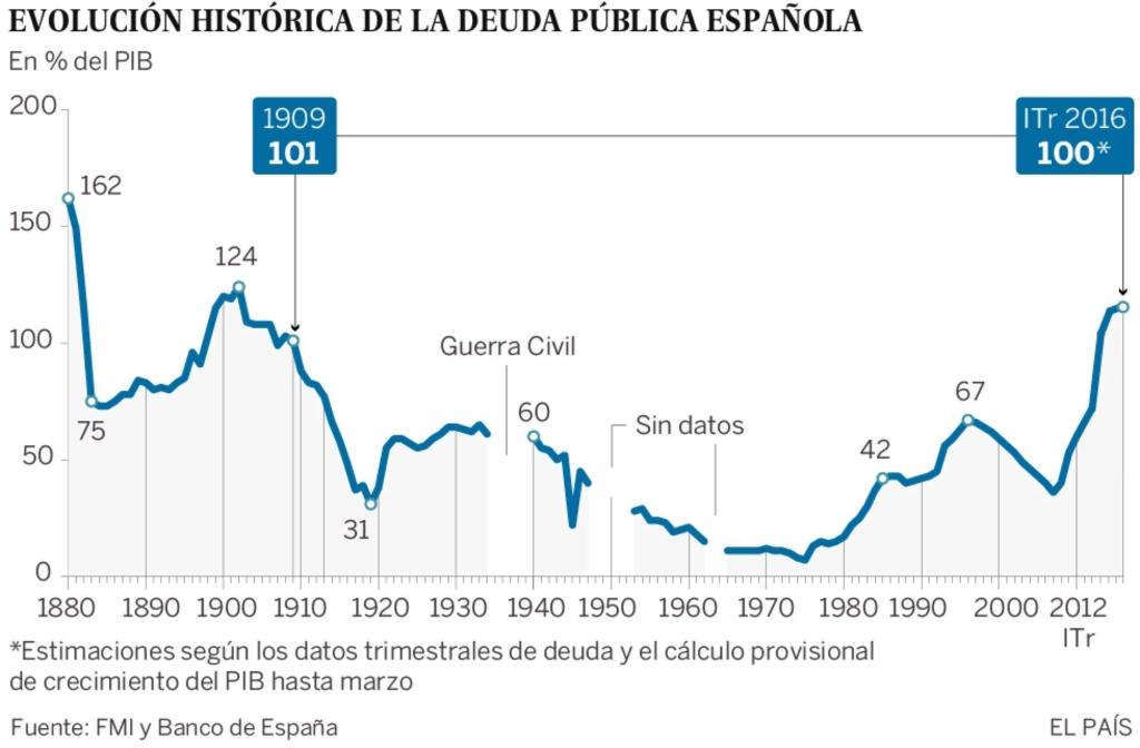 Deuda con patria y patria con deuda. España debe más que nunca. - Página 4 14635510