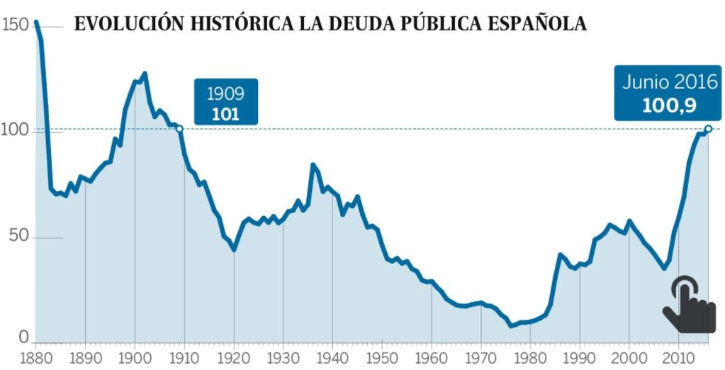 Deuda con patria y patria con deuda. España debe más que nunca. - Página 4 14714210