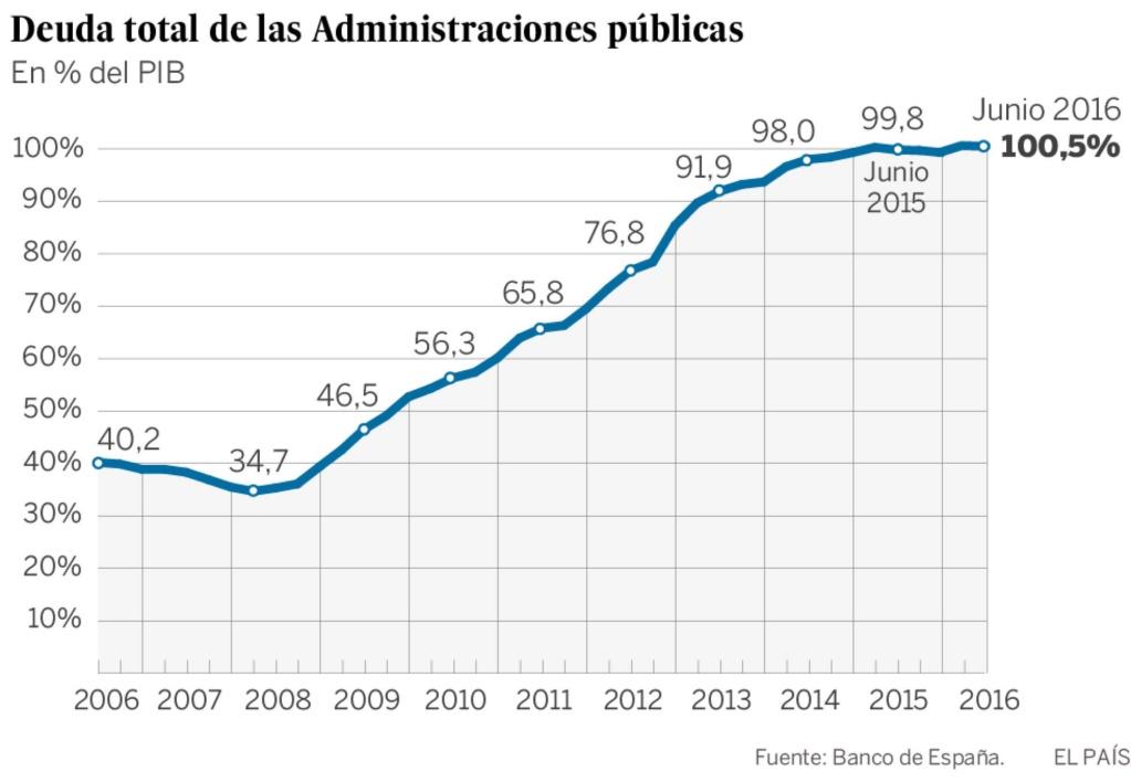 Deuda con patria y patria con deuda. España debe más que nunca. - Página 4 14739211