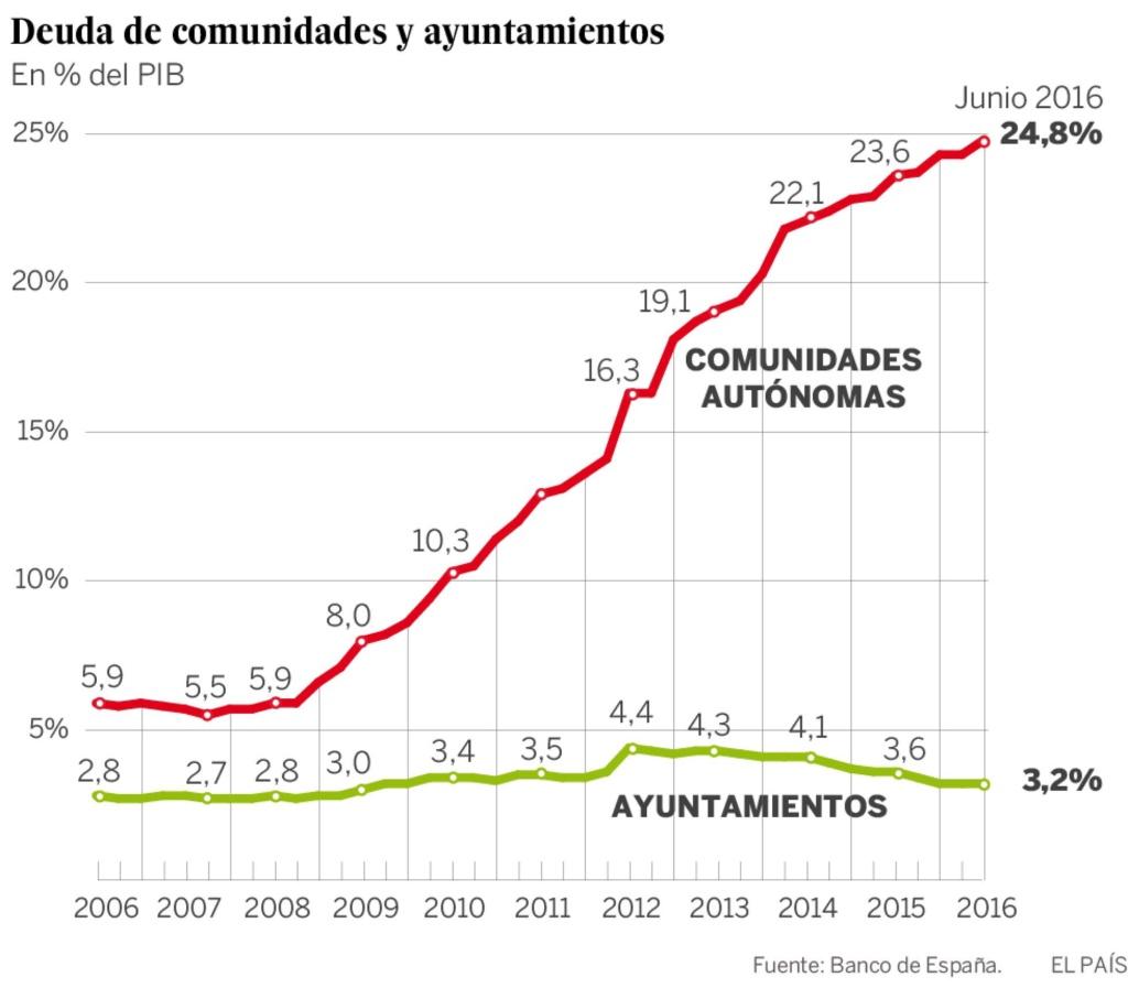 Deuda con patria y patria con deuda. España debe más que nunca. - Página 4 14739212