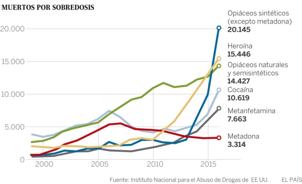 Libre comercio, sus repercusiones en el tráfico de drogas. - Página 5 15090310
