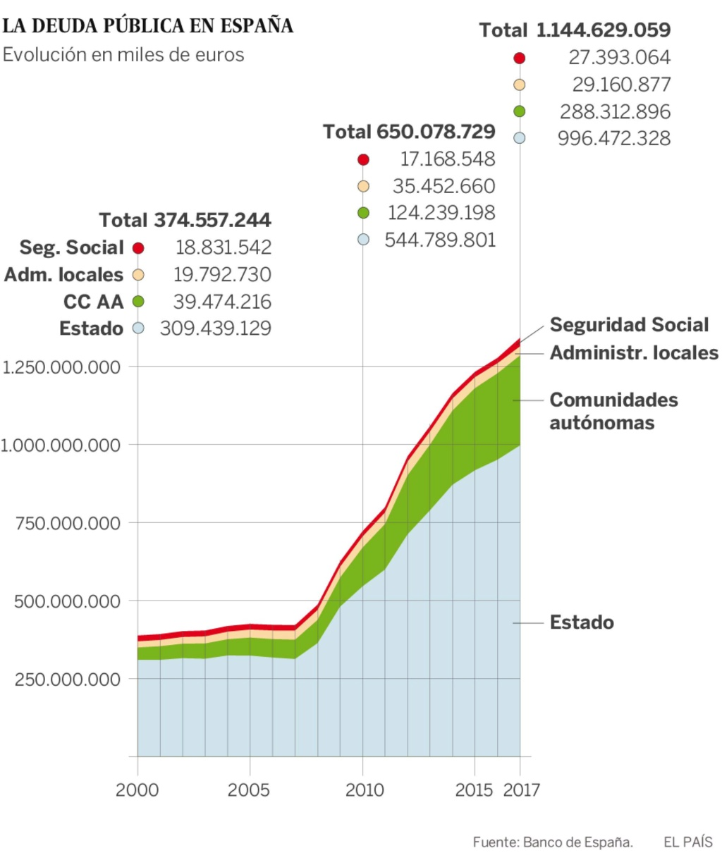 Deuda con patria y patria con deuda. España debe más que nunca. - Página 4 15187710