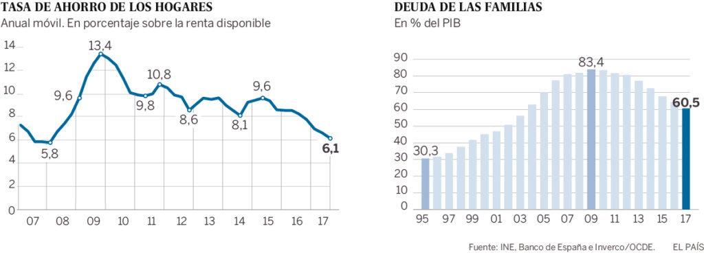 El ahorro de los hogares cae al 6,5% hasta junio y marca la tasa más baja en nueve años 15188010