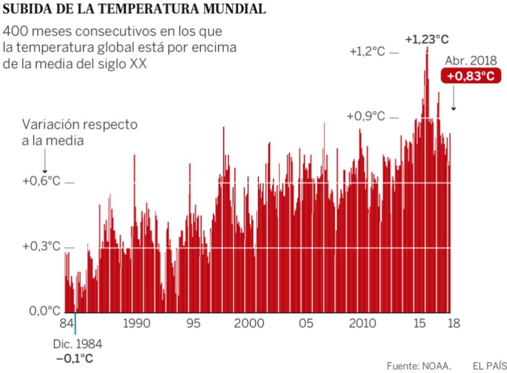 Clima, cambio climático antropogénico... capitalista. - Página 8 15264810