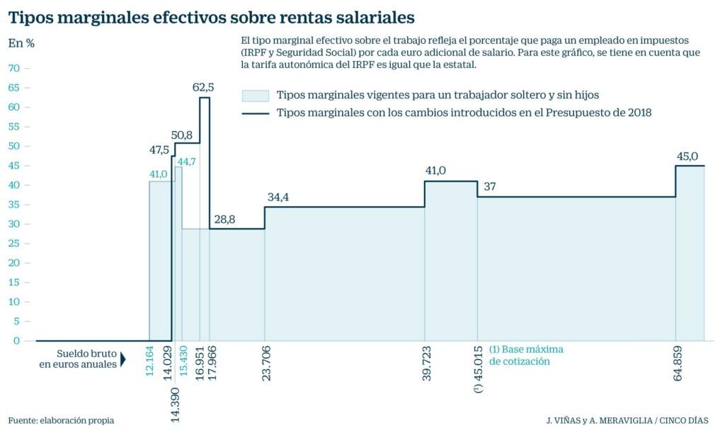 España: Impuestos de patrimonio, renta y sociedades. Otros  impuestos.Presión clasista del capital. - Página 2 15264811