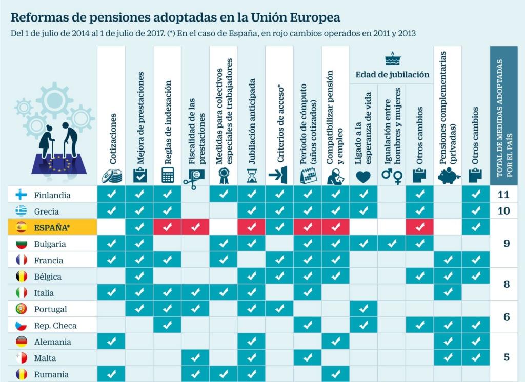 """Pensiones, jubilad@s. Continuidad en el """"damos y quitamos"""". Aumento de la privatización. La OCDE y el FMI por disminuirlas, retrasarlas...   - Página 10 15265610"""
