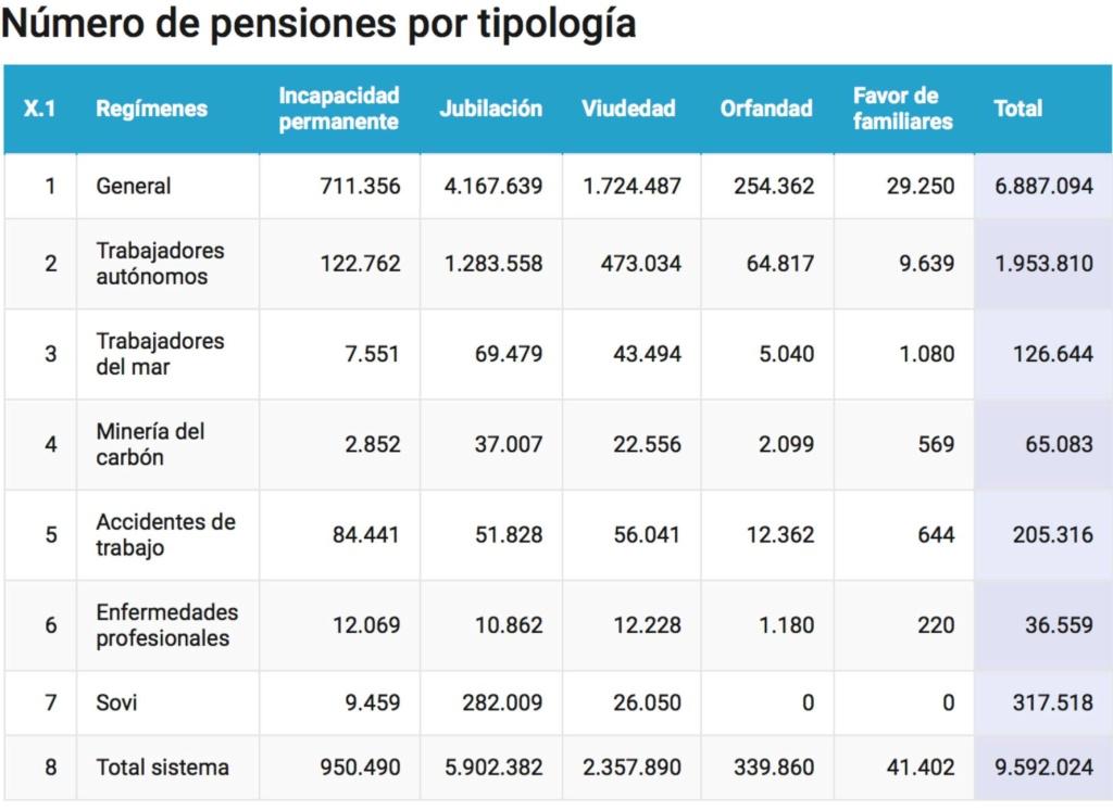 """Pensiones, jubilad@s. Continuidad en el """"damos y quitamos"""". Aumento de la privatización. La OCDE y el FMI por disminuirlas, retrasarlas...   - Página 10 15266310"""