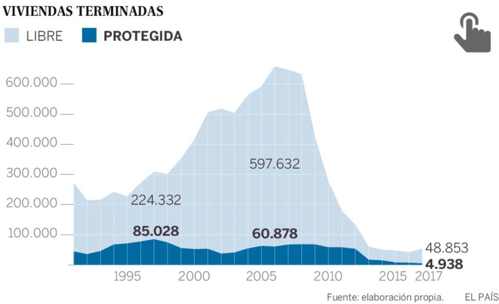 Realidades de la vivienda en el capitalismo español. Luchas contra los desahucios de viviendas. Inversiones y mercado inmobiliario - Página 21 15298510