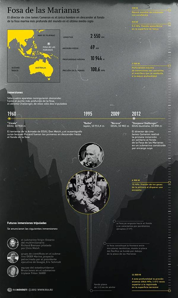 Fosa oceánica de las Marianas [infografía] 15323210