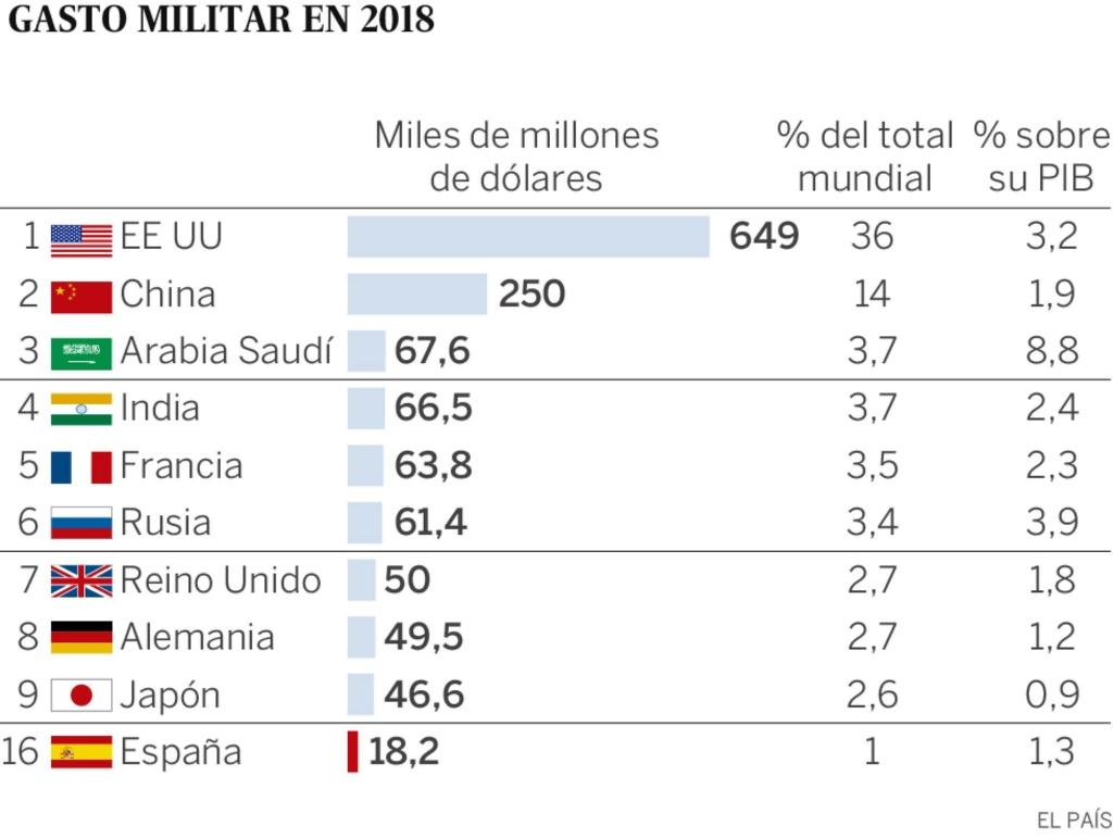 Movimientos militares, tendencias a la guerra imperialista mundial. - Página 19 15564810