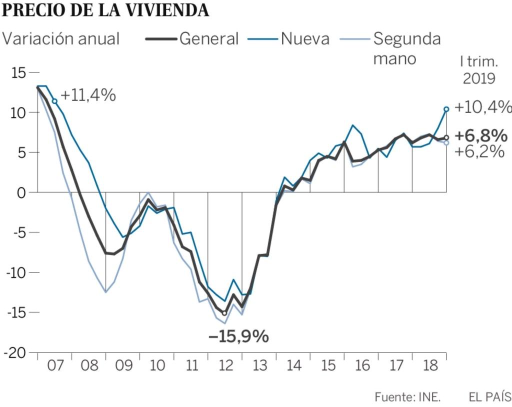 Realidades de la vivienda en el capitalismo español. Luchas contra los desahucios de viviendas. Inversiones y mercado inmobiliario - Página 24 15598910